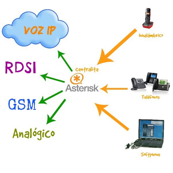collage funcionamiento de las centralitas asterisk